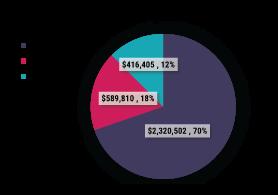 FY 2019-20 Expenditures Pie Chart