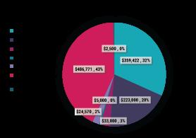 FY 2019-20 Granting Summary Pie Chart