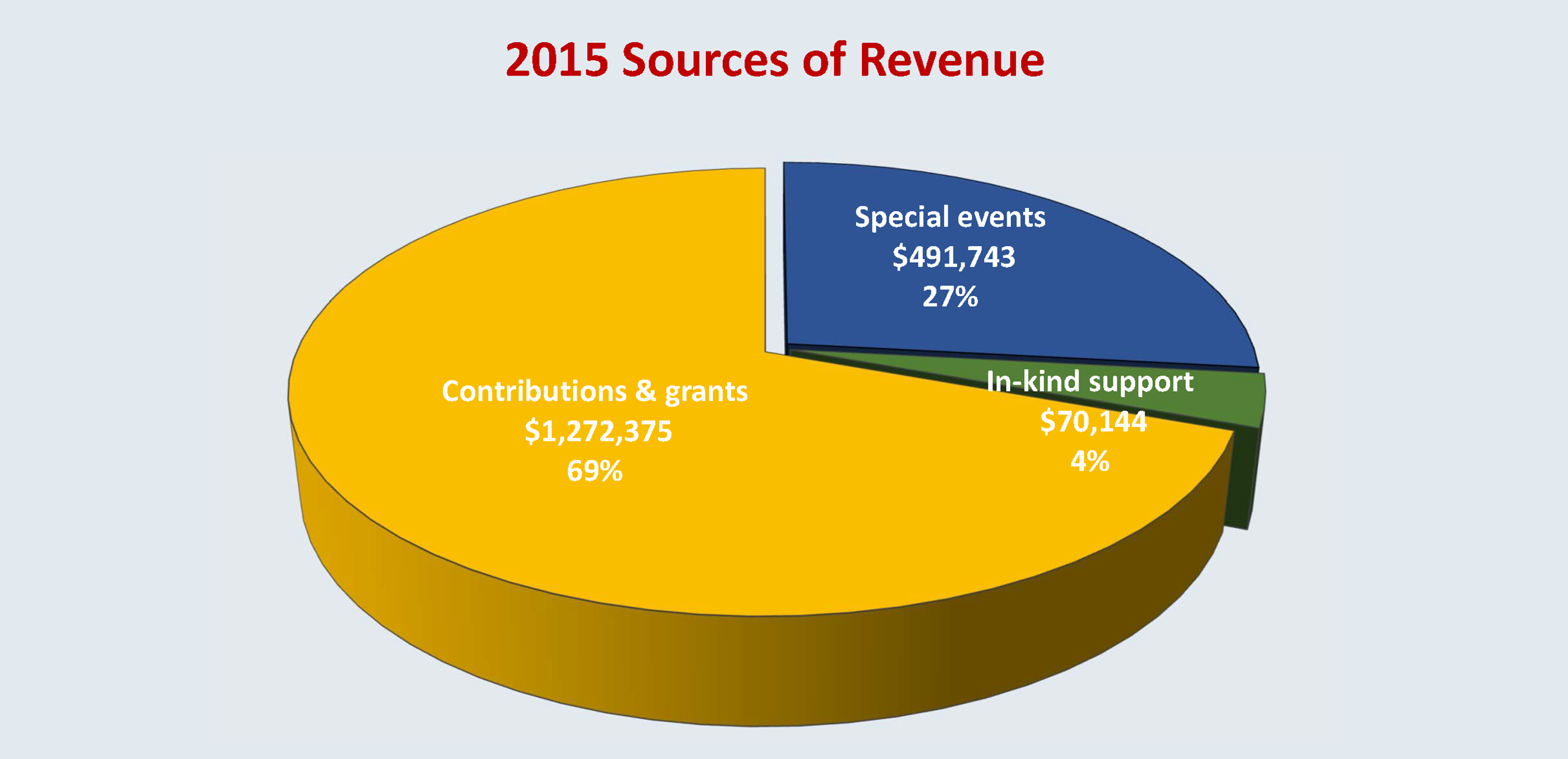 2015 Chart of Sources of Revenue