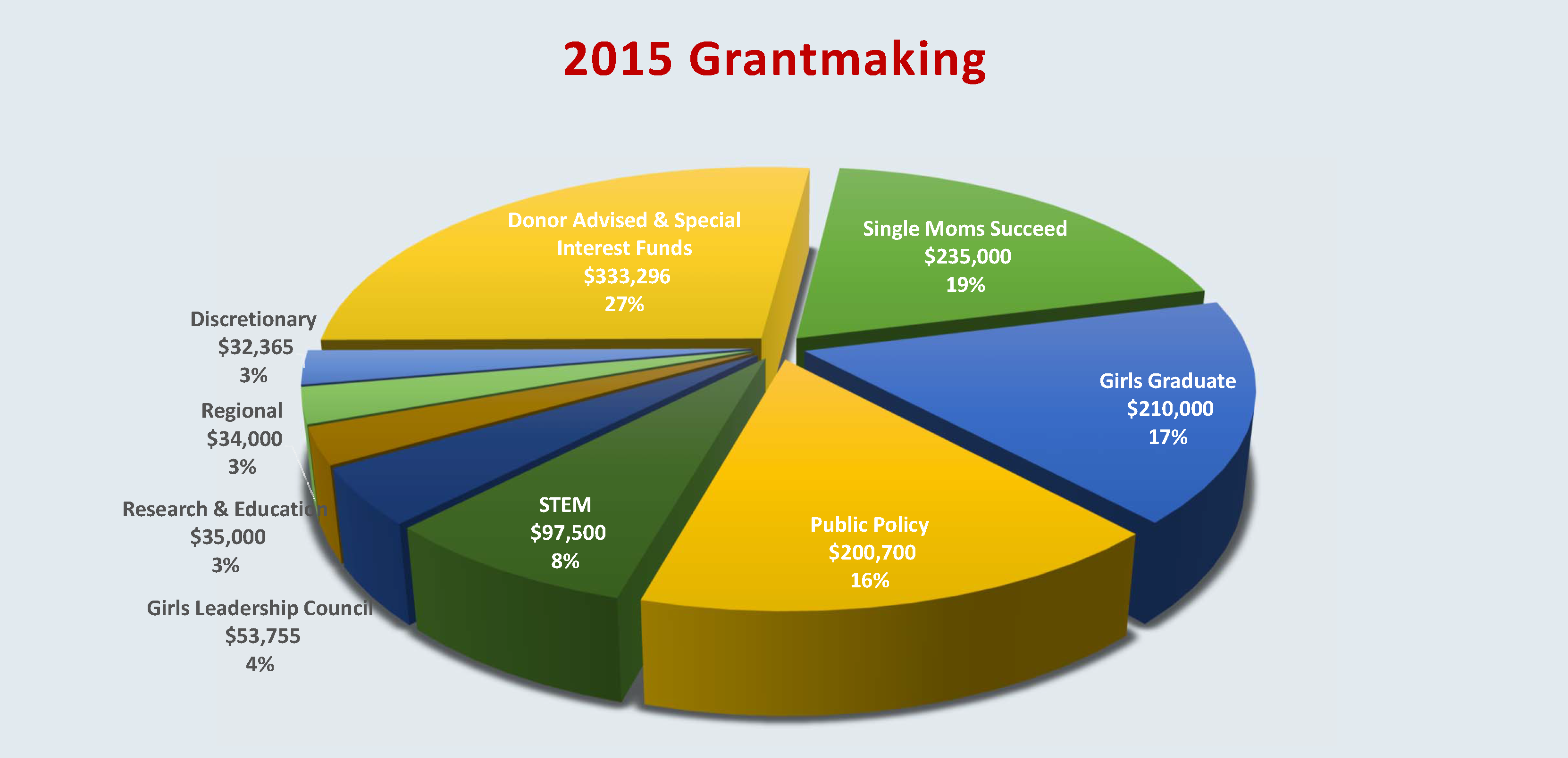 2015 Chart of Grantmaking