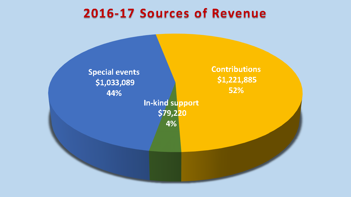 2016-17 Chart of Sources of Revenue