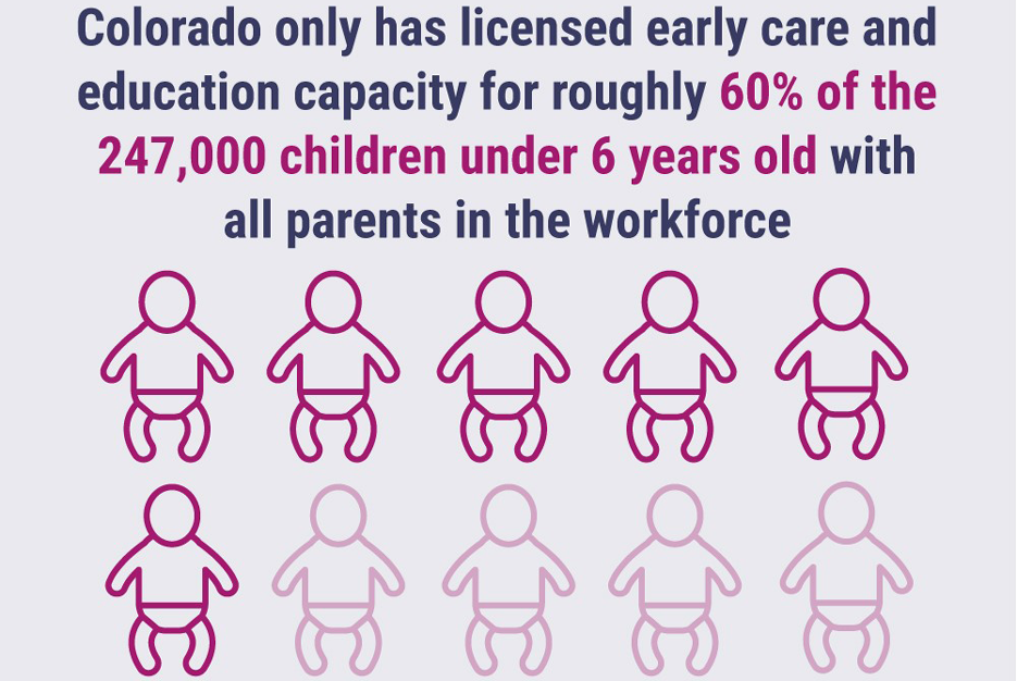 Colorado only has licensed early care and education capacity for roughly 60% of the 247,000 children under 6 years old with all parents in the workforce.