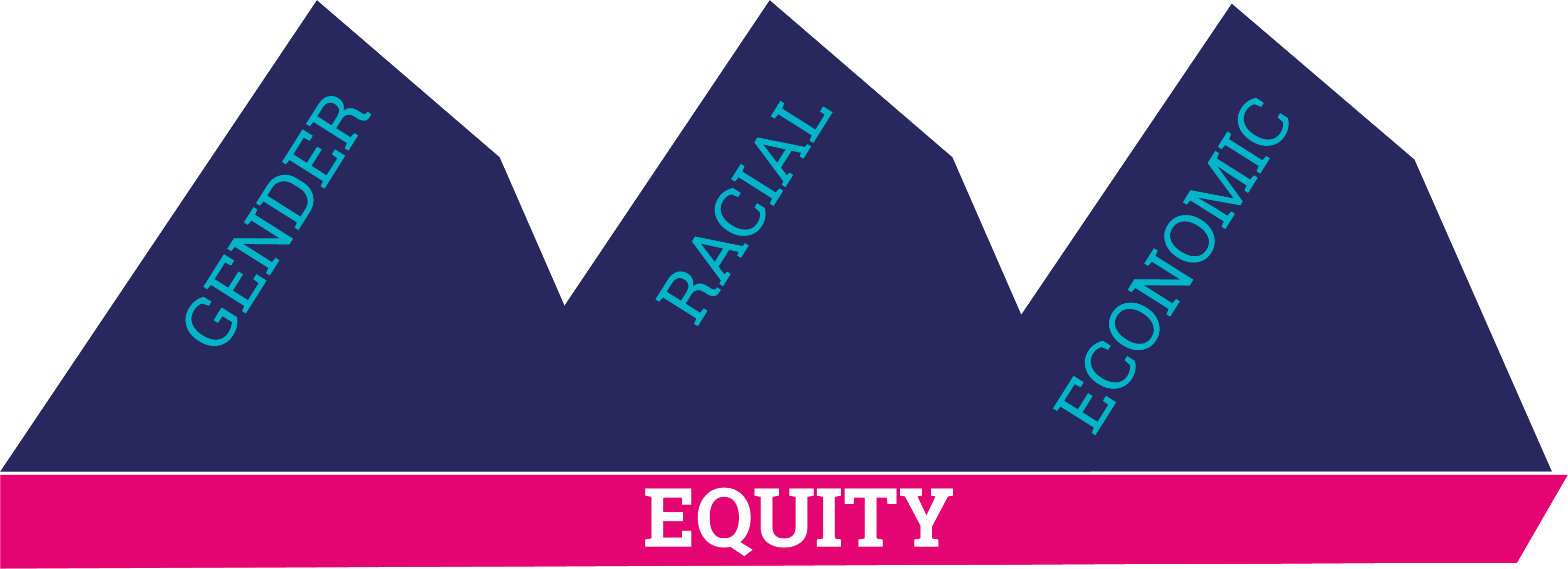 Equity Mountain Graphic depicting gender, racial, and economic equity as equal mountains from 2021 strategic framework