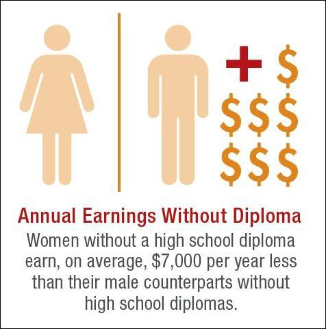Girls Graduate Statistics
