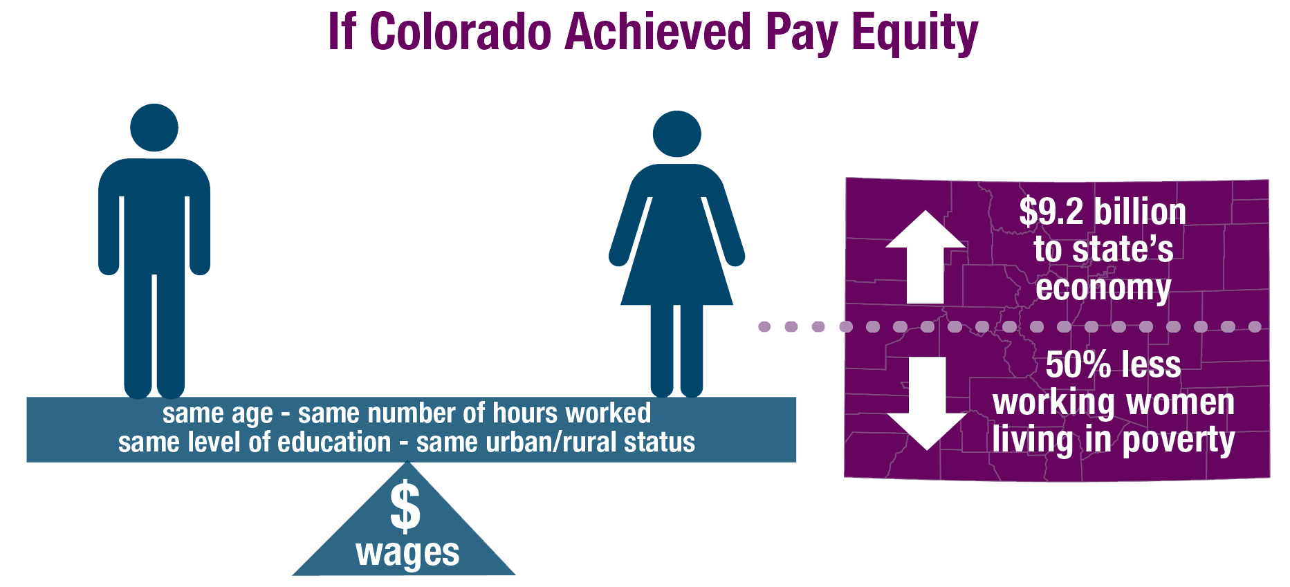 If Colorado Achieved Pay Equity