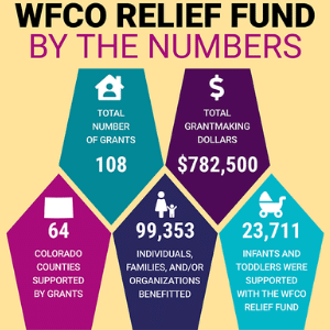 Infographic WFCO Relief Fund by the Numbers