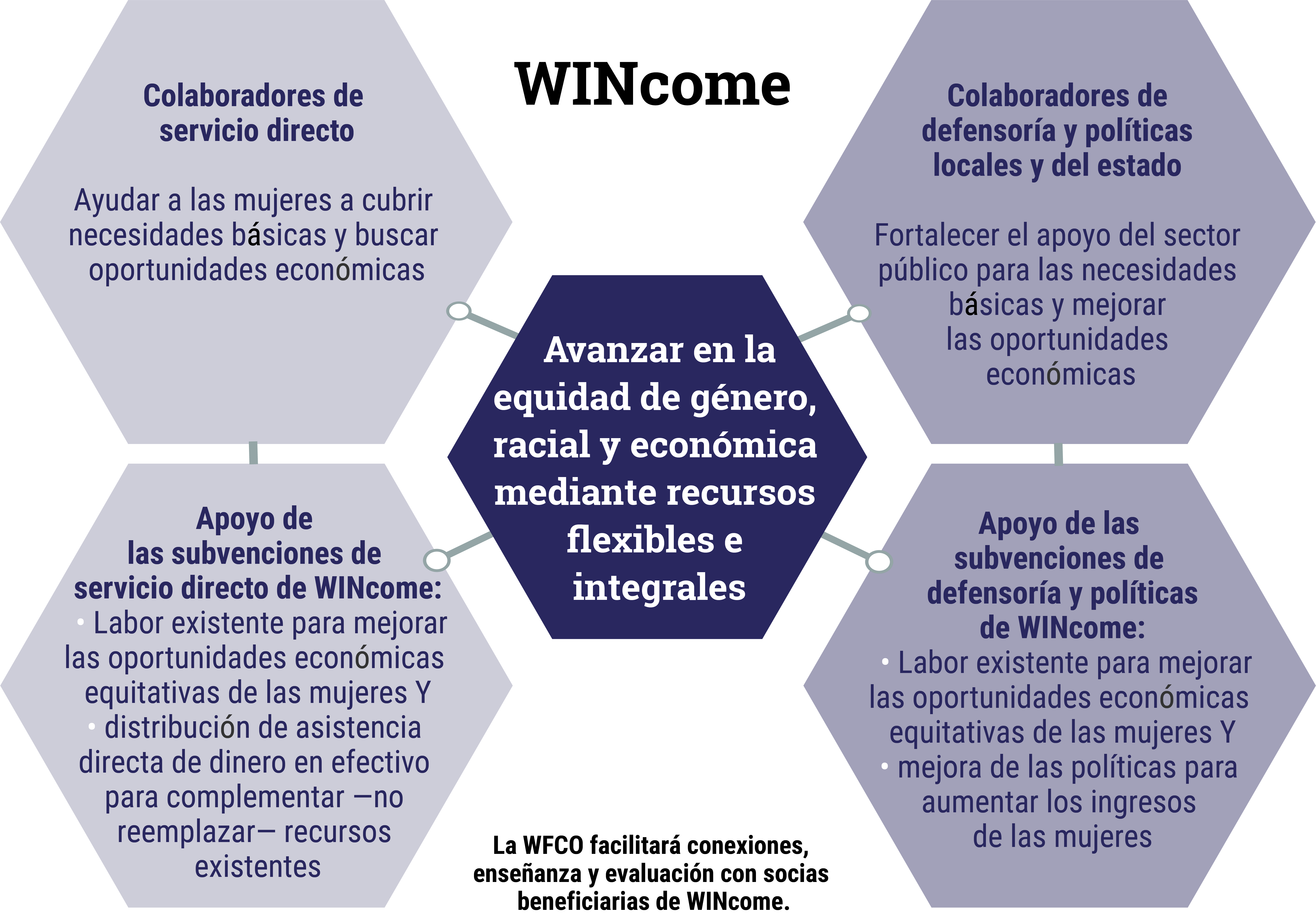 WINcome honeycomb chart explaining how WINcome will work to advance gender, racial, and economic equity through flexible and holistic resources