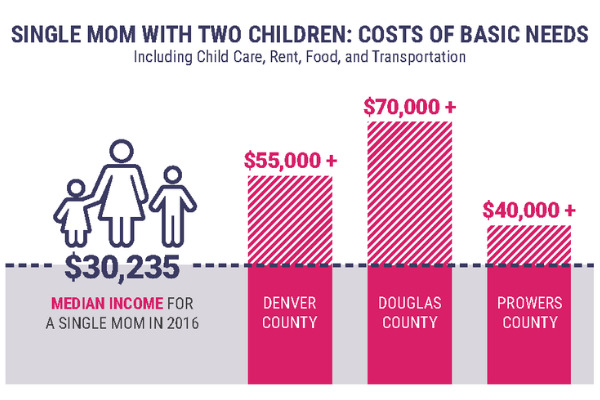 Cost of basic needs for a single mom