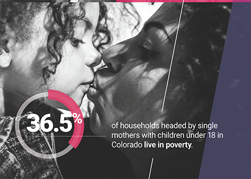 36.5% of households headed by single mothers with children under 18 in Colorado live in poverty.