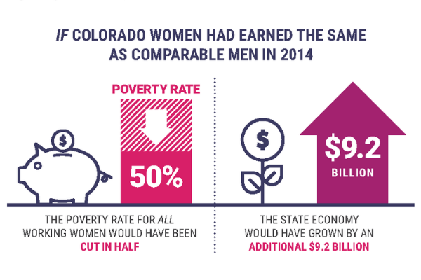 If colorado women had earned the same as comparable men in 2014