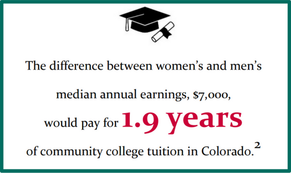 The difference between women's and men's median annual earnings, $7,000, would pay for 1.9 years of community college tuition in Colorado.