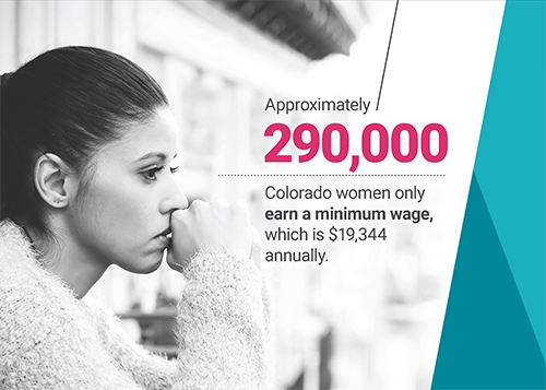 Approximately 290,000 Colorado women only earn a minimum wage, which is $19,344 annually.