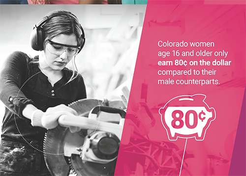 Colorado women age 16 and older only earn 80 cents on the dollar compared to their male counterparts.