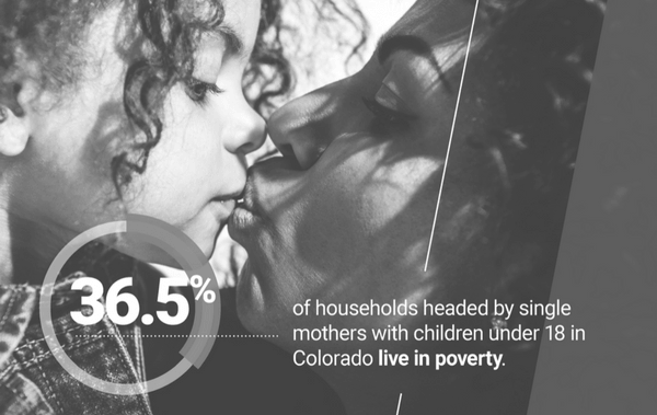 36.5% of households headed by single mothers with children under 18 in Colorado live in poverty