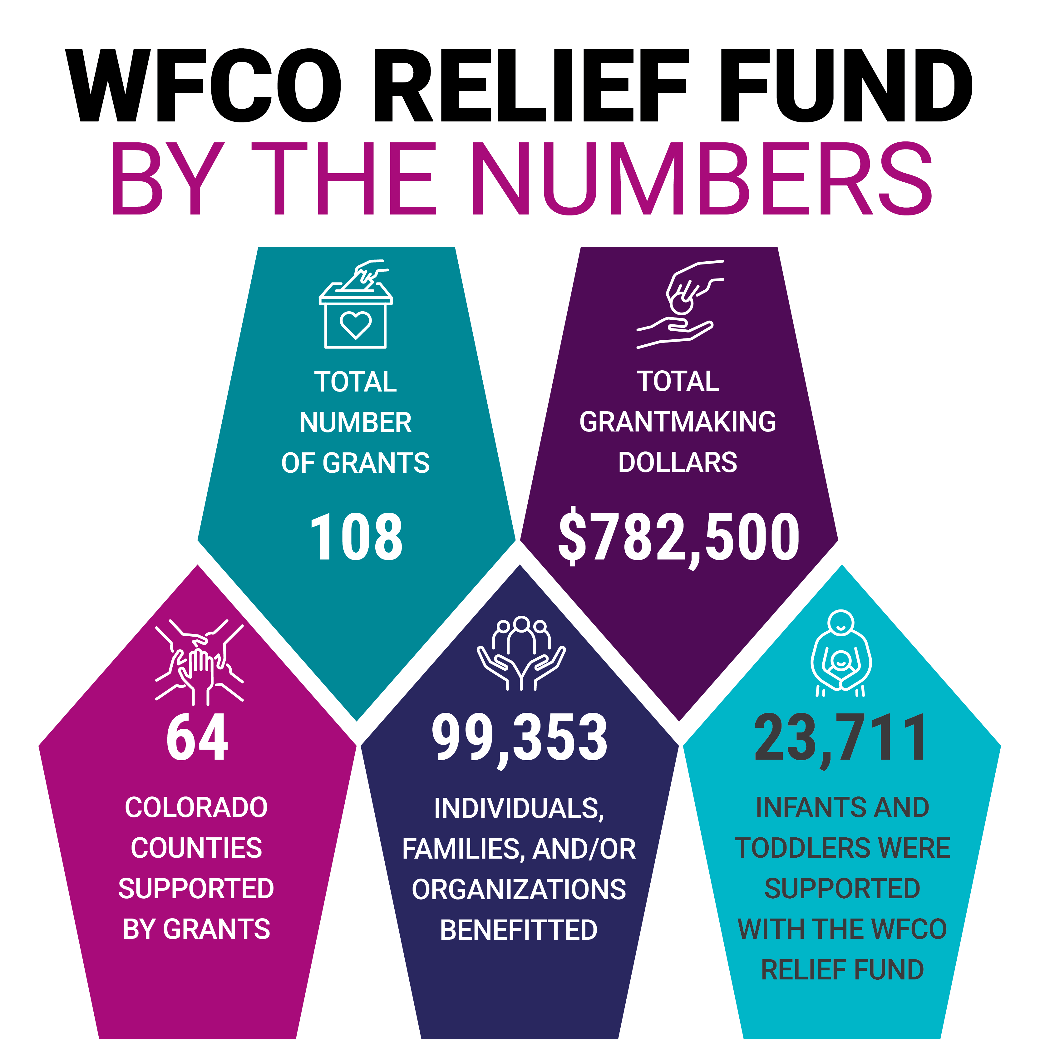relief fund infographic transparent background